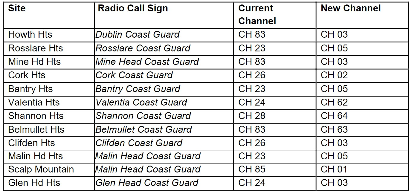 Description image of Marine Notice No.36 of 2020 Proposed changes to Irish Coast Guard VHF working channels