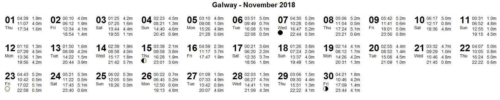Irish Sailing Tides Galway