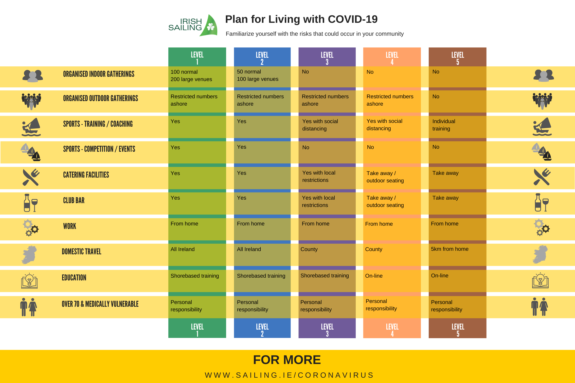Irish Sailing Plan for Living with COVID19